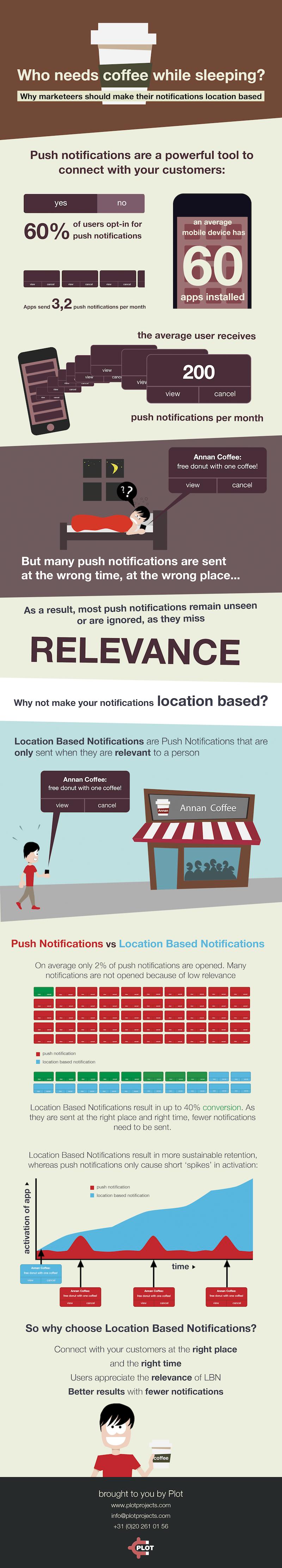 Plot Coffee Infographic
