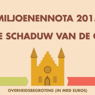 Miljoenennota 2015 – Infographic